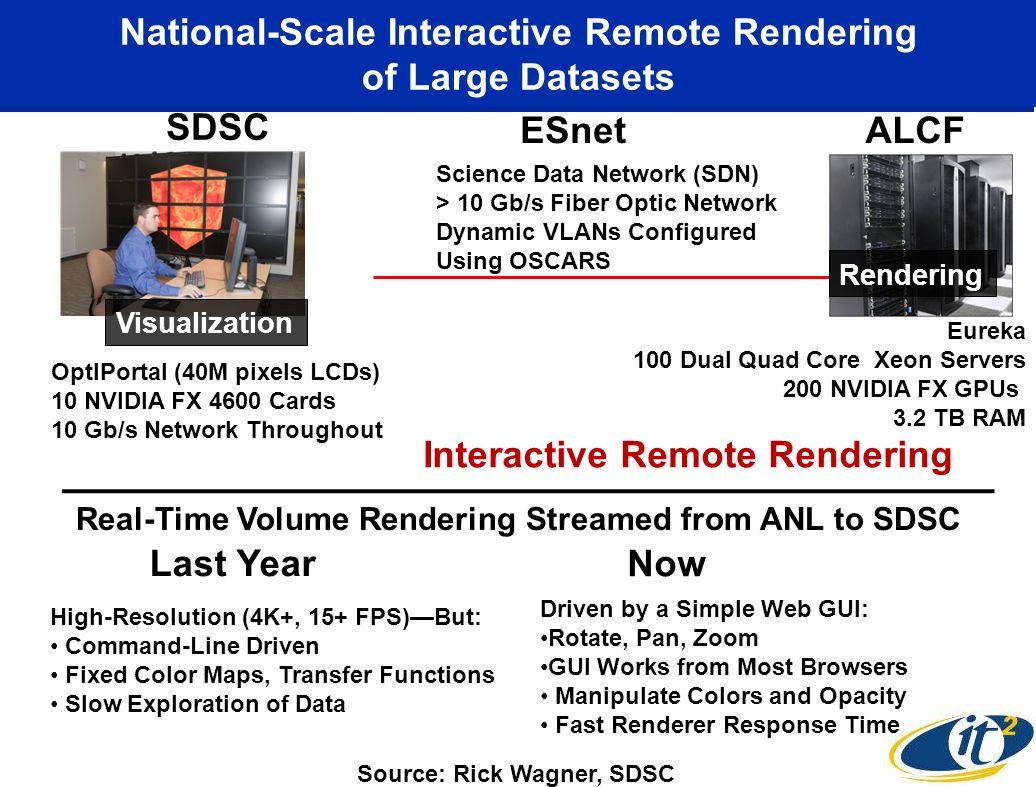 Eureka 100 Dual Quad Core Xeon Servers 200 NVIDIA FX GPUs 3.2 TB RAM ALCF Rendering Science Data Network (SDN) > 10 Gb/s Fiber Optic Network Dynamic V