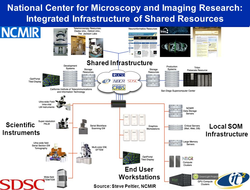 National Center for Microscopy and Imaging Research: Integrated Infrastructure of Shared Resources Source: Steve Peltier, NCMIR Local SOM Infrastructure Scientific Instruments End User Workstations Shared Infrastructure