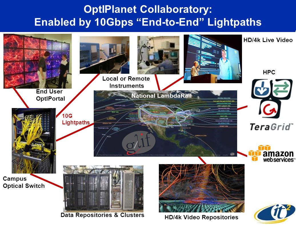 OptIPlanet Collaboratory: Enabled by 10Gbps End-to-End Lightpaths National LambdaRail Campus Optical Switch Data Repositories & Clusters HPC HD/4k Video Repositories End User OptIPortal 10G Lightpaths HD/4k Live Video Local or Remote Instruments