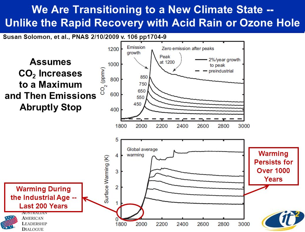 We Are Transitioning to a New Climate State -- Unlike the Rapid Recovery with Acid Rain or Ozone Hole Susan Solomon, et al., PNAS 2/10/2009 v. 106 pp1