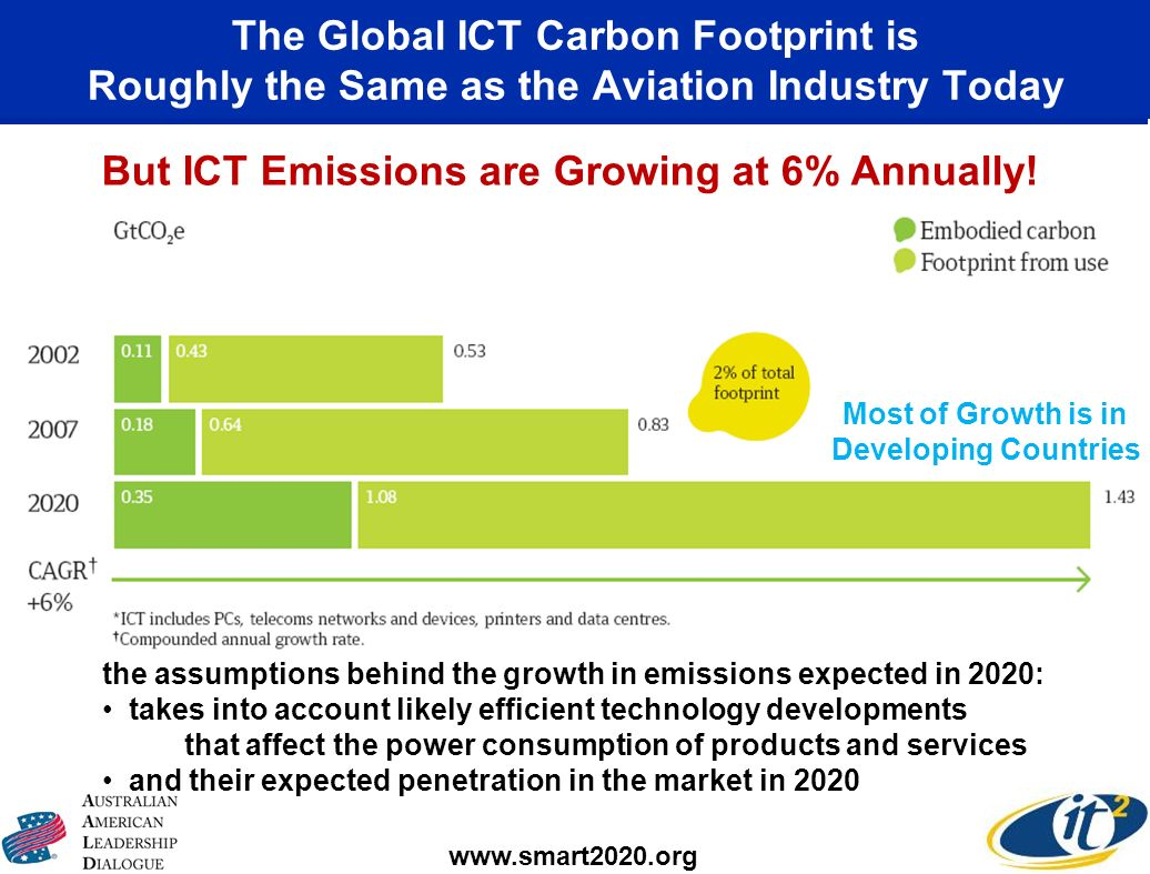 The Global ICT Carbon Footprint is Roughly the Same as the Aviation Industry Today www.smart2020.org But ICT Emissions are Growing at 6% Annually! the