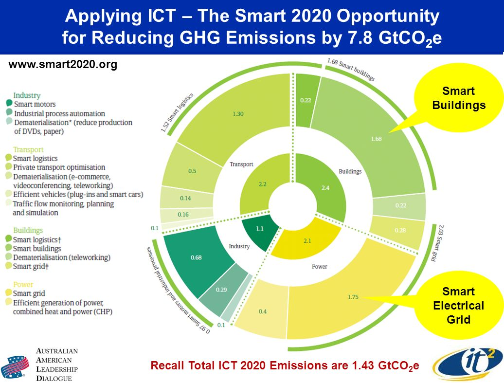 Applying ICT – The Smart 2020 Opportunity for Reducing GHG Emissions by 7.8 GtCO 2 e Recall Total ICT 2020 Emissions are 1.43 GtCO 2 e Smart Buildings Smart Electrical Grid www.smart2020.org