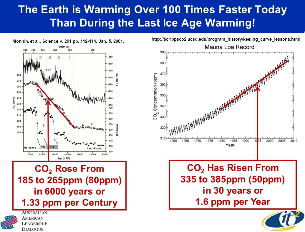 The Earth is Warming Over 100 Times Faster Today Than During the Last Ice Age Warming! CO 2 Rose From 185 to 265ppm (80ppm) in 6000 years or 1.33 ppm