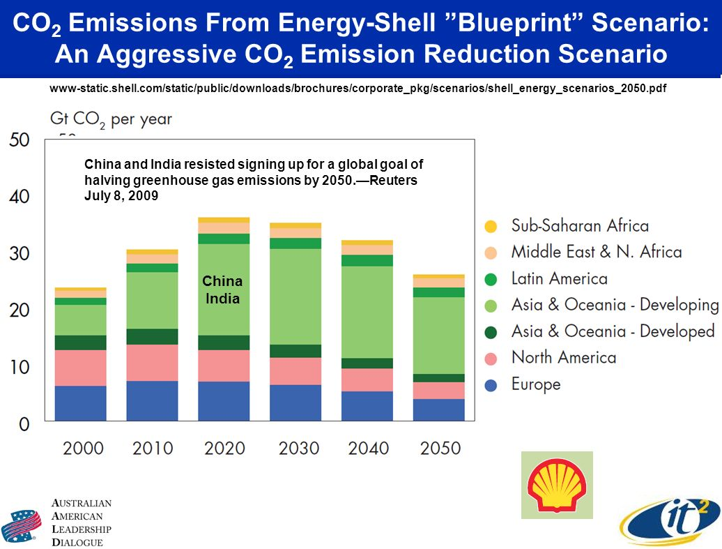 CO 2 Emissions From Energy-Shell Blueprint Scenario: An Aggressive CO 2 Emission Reduction Scenario www-static.shell.com/static/public/downloads/brochures/corporate_pkg/scenarios/shell_energy_scenarios_2050.pdf China India China and India resisted signing up for a global goal of halving greenhouse gas emissions by 2050.Reuters July 8, 2009