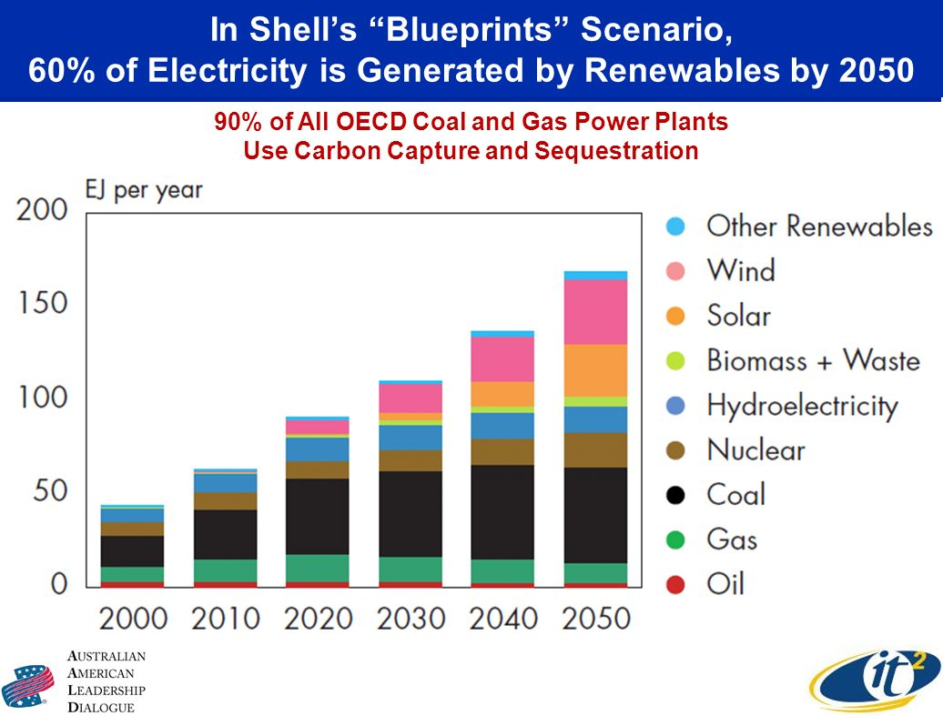 In Shells Blueprints Scenario, 60% of Electricity is Generated by Renewables by 2050 90% of All OECD Coal and Gas Power Plants Use Carbon Capture and