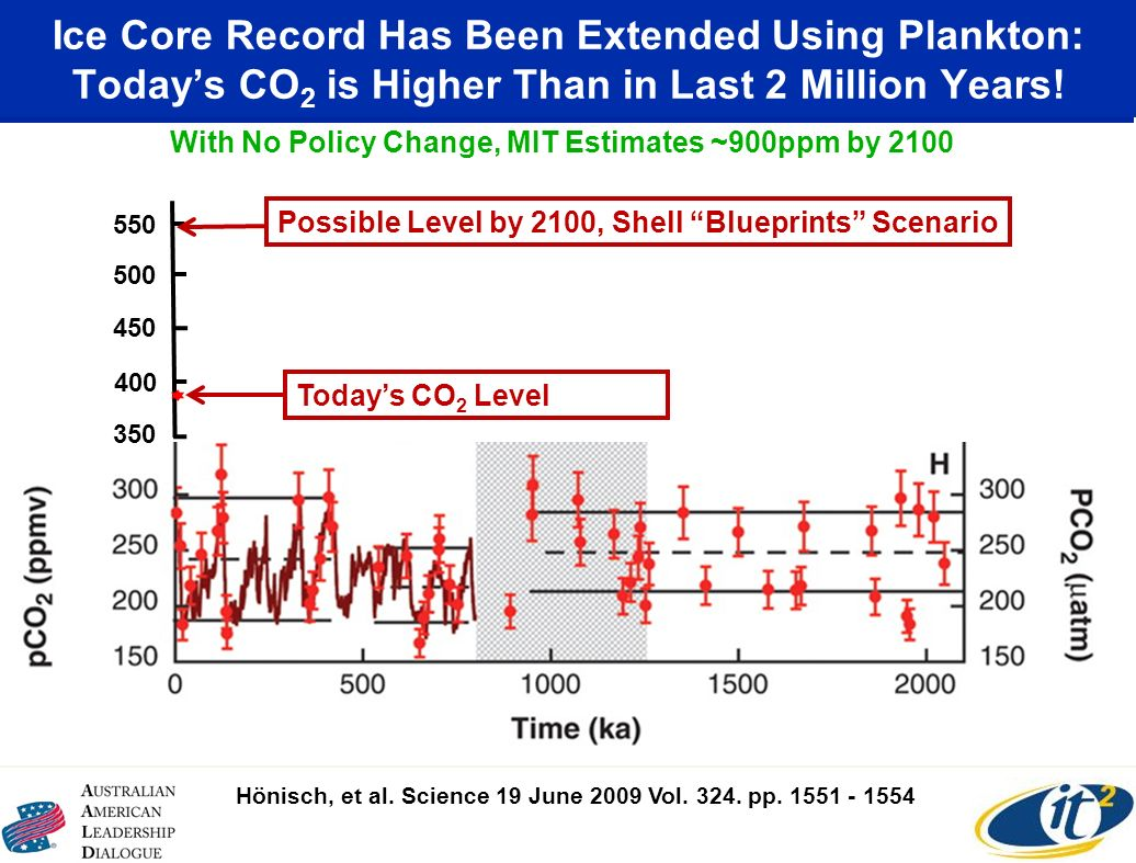 Ice Core Record Has Been Extended Using Plankton: Todays CO 2 is Higher Than in Last 2 Million Years! 350 400 450 500 550 Todays CO 2 Level Possible L