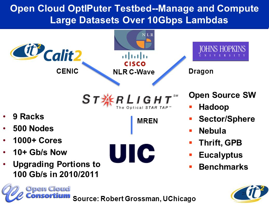 Open Cloud OptIPuter Testbed--Manage and Compute Large Datasets Over 10Gbps Lambdas 25 NLR C-Wave MREN CENICDragon Open Source SW Hadoop Sector/Sphere