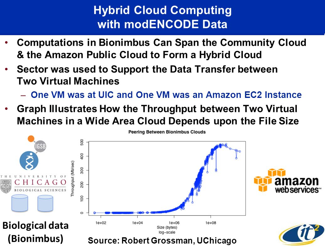 Hybrid Cloud Computing with modENCODE Data Computations in Bionimbus Can Span the Community Cloud & the Amazon Public Cloud to Form a Hybrid Cloud Sec