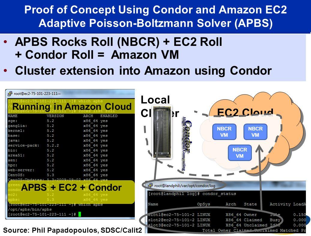 Proof of Concept Using Condor and Amazon EC2 Adaptive Poisson-Boltzmann Solver (APBS) APBS Rocks Roll (NBCR) + EC2 Roll + Condor Roll = Amazon VM Clus