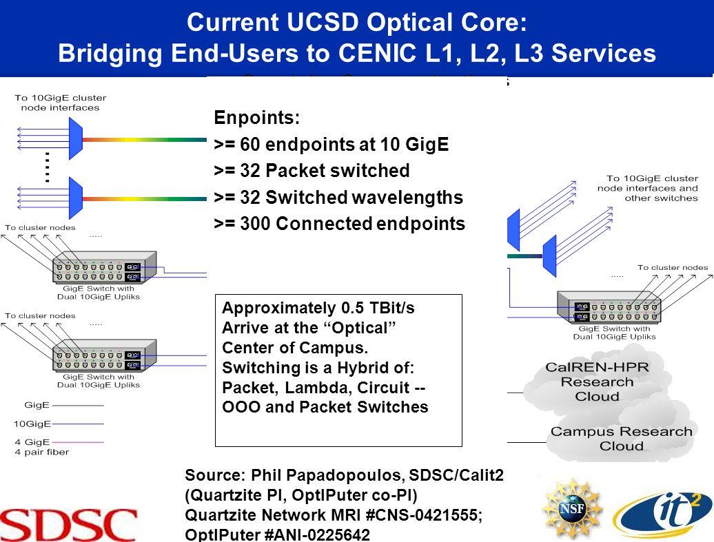 Current UCSD Optical Core: Bridging End-Users to CENIC L1, L2, L3 Services Source: Phil Papadopoulos, SDSC/Calit2 (Quartzite PI, OptIPuter co-PI) Quar