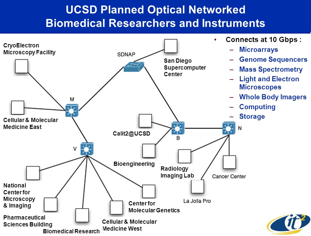 UCSD Planned Optical Networked Biomedical Researchers and Instruments Cellular & Molecular Medicine West National Center for Microscopy & Imaging Biom