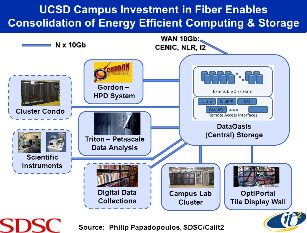UCSD Campus Investment in Fiber Enables Consolidation of Energy Efficient Computing & Storage DataOasis (Central) Storage OptIPortal Tile Display Wall