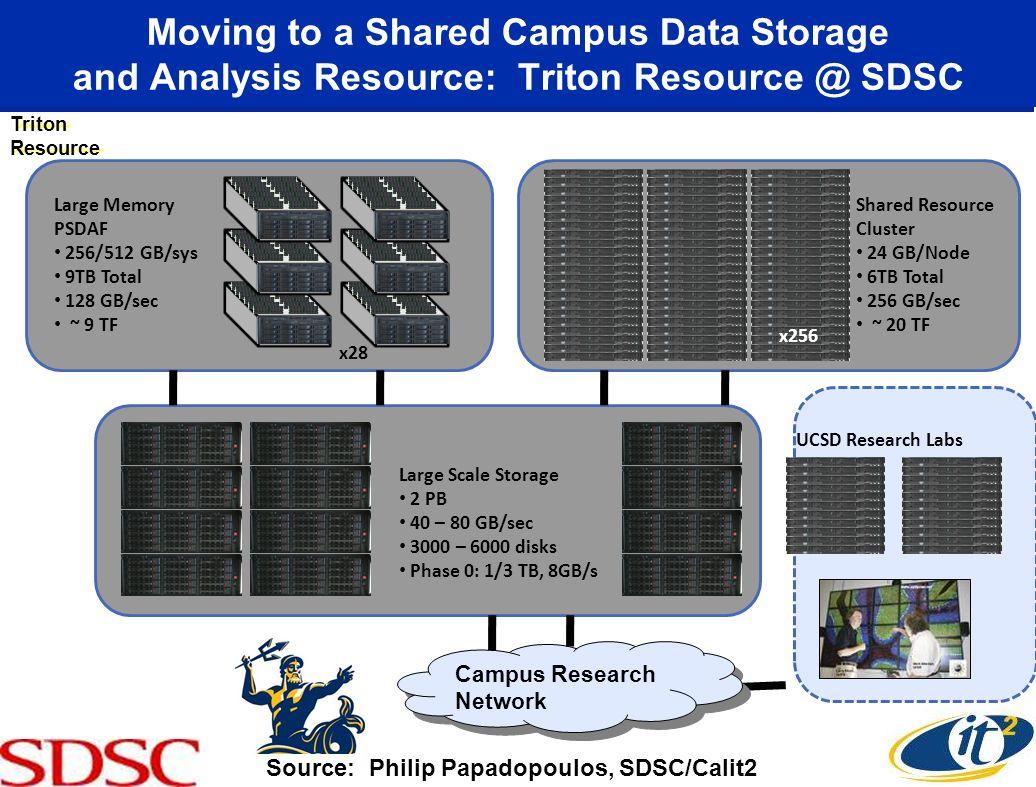 Triton Resource Large Memory PSDAF 256/512 GB/sys 9TB Total 128 GB/sec ~ 9 TF x28 Shared Resource Cluster 24 GB/Node 6TB Total 256 GB/sec ~ 20 TF x256