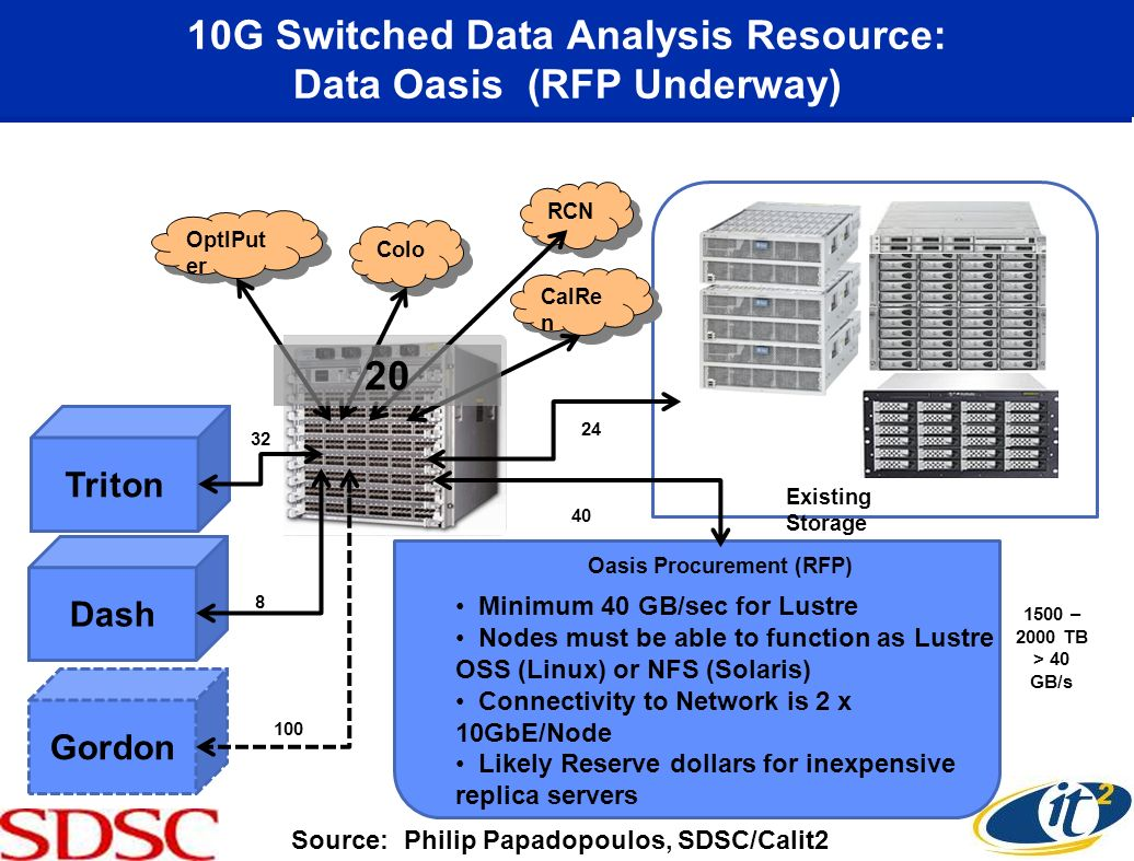 10G Switched Data Analysis Resource: Data Oasis (RFP Underway) 2 32 OptIPut er 32 Colo RCN CalRe n Existing Storage 1500 – 2000 TB > 40 GB/s 24 20 Tri