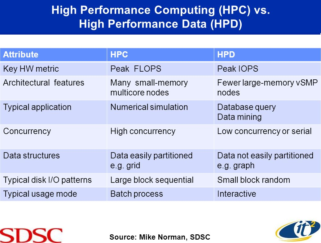 High Performance Computing (HPC) vs. High Performance Data (HPD) AttributeHPCHPD Key HW metricPeak FLOPSPeak IOPS Architectural featuresMany small-mem