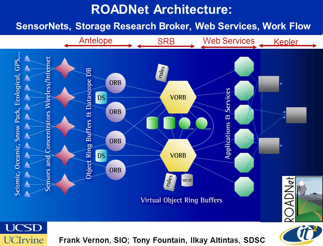 ROADNet Architecture: SensorNets, Storage Research Broker, Web Services, Work Flow Kepler Web Services SRB Antelope Frank Vernon, SIO; Tony Fountain, Ilkay Altintas, SDSC