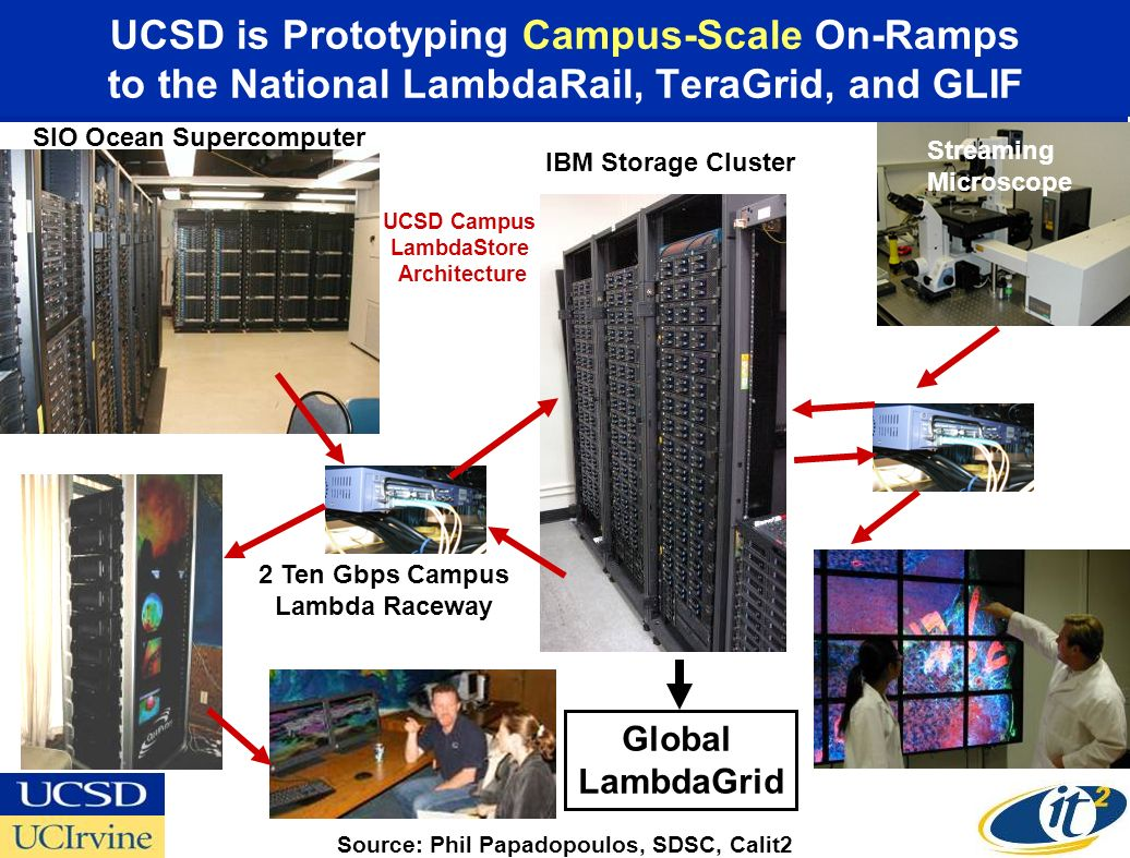 UCSD is Prototyping Campus-Scale On-Ramps to the National LambdaRail, TeraGrid, and GLIF SIO Ocean Supercomputer IBM Storage Cluster 2 Ten Gbps Campus Lambda Raceway Streaming Microscope Source: Phil Papadopoulos, SDSC, Calit2 UCSD Campus LambdaStore Architecture Global LambdaGrid
