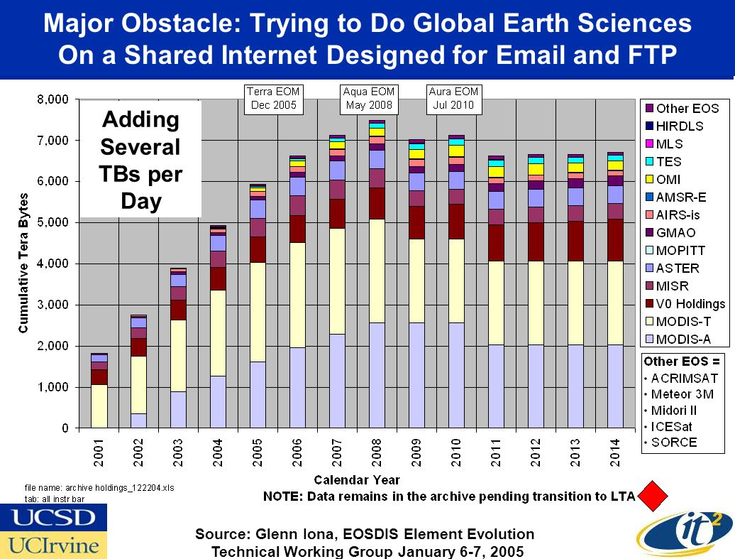 Major Obstacle: Trying to Do Global Earth Sciences On a Shared Internet Designed for Email and FTP Source: Glenn Iona, EOSDIS Element Evolution Technical Working Group January 6-7, 2005 Adding Several TBs per Day