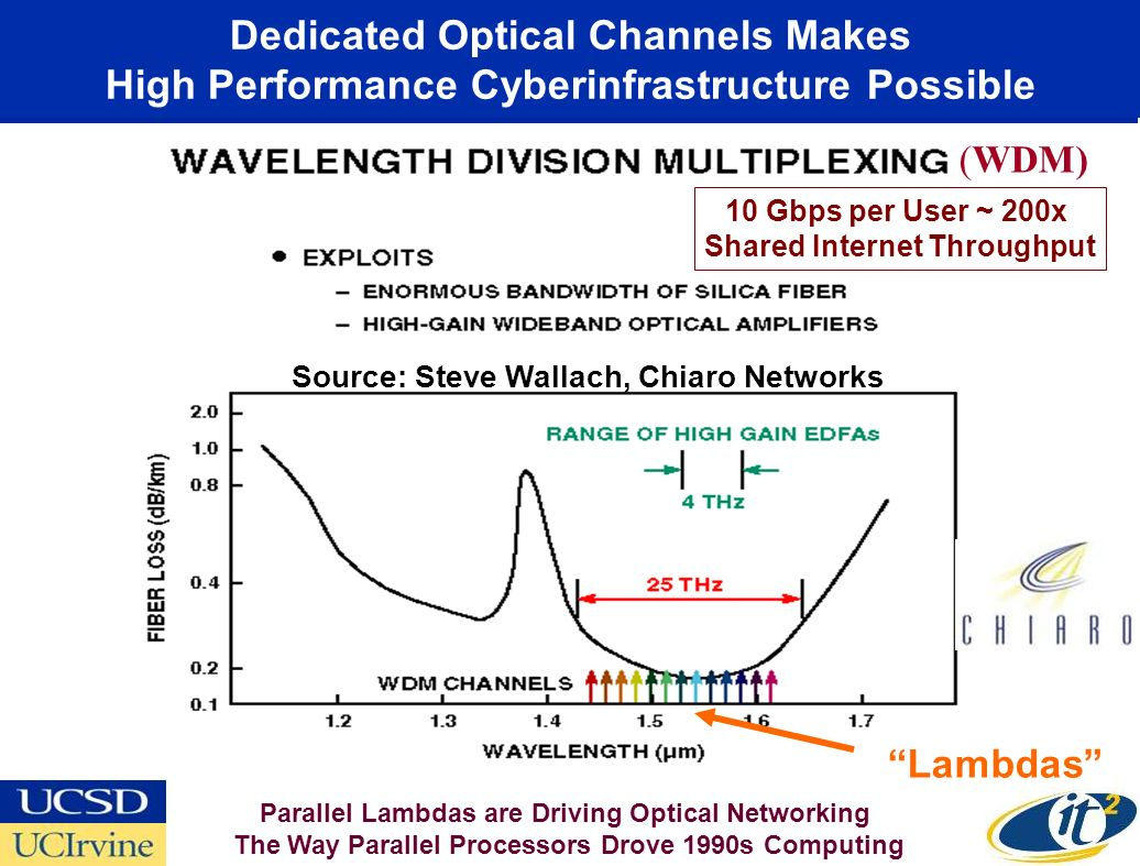 Dedicated Optical Channels Makes High Performance Cyberinfrastructure Possible (WDM) Source: Steve Wallach, Chiaro Networks Lambdas Parallel Lambdas are Driving Optical Networking The Way Parallel Processors Drove 1990s Computing 10 Gbps per User ~ 200x Shared Internet Throughput