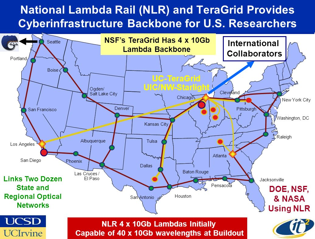 San Francisco Pittsburgh Cleveland National Lambda Rail (NLR) and TeraGrid Provides Cyberinfrastructure Backbone for U.S.