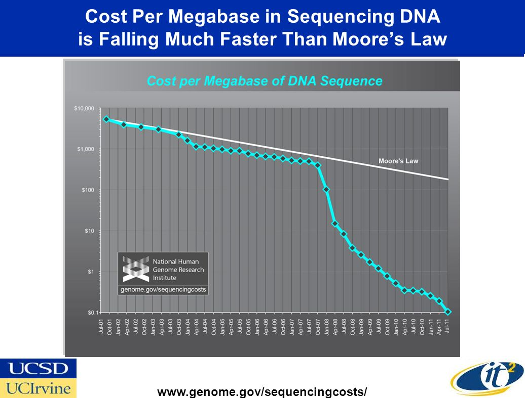 Publically Sharing Your Genome and Medical Records: Is it Crazy or the Future?