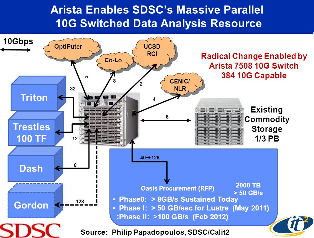 Arista Enables SDSCs Massive Parallel 10G Switched Data Analysis Resource 2 12 OptIPuter 32 Co-Lo UCSD RCI CENIC/ NLR Trestles 100 TF 8 Dash 128 Gordon Oasis Procurement (RFP) Phase0: > 8GB/s Sustained Today Phase I: > 50 GB/sec for Lustre (May 2011) :Phase II: >100 GB/s (Feb 2012) 40 128 Source: Philip Papadopoulos, SDSC/Calit2 Triton 32 Radical Change Enabled by Arista 7508 10G Switch 384 10G Capable 8 Existing Commodity Storage 1/3 PB 2000 TB > 50 GB/s 10Gbps 5 8 2 4
