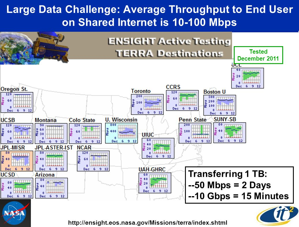 Large Data Challenge: Average Throughput to End User on Shared Internet is Mbps   Transferring 1 TB: --50 Mbps = 2 Days --10 Gbps = 15 Minutes Tested December 2011