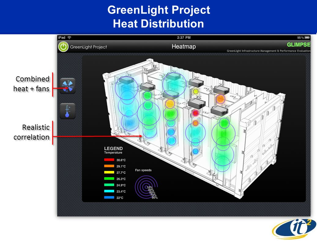 GreenLight Project Heat Distribution Combined heat + fans Realistic correlation