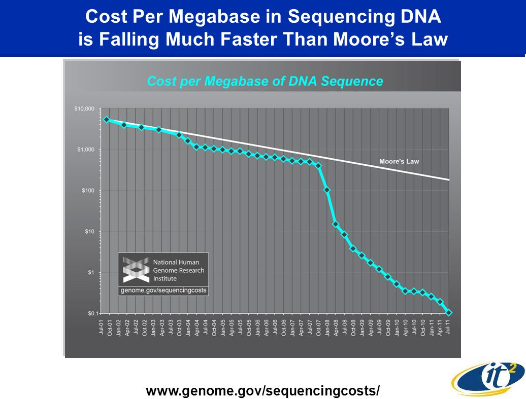 Cost Per Megabase in Sequencing DNA is Falling Much Faster Than Moores Law www.genome.gov/sequencingcosts/