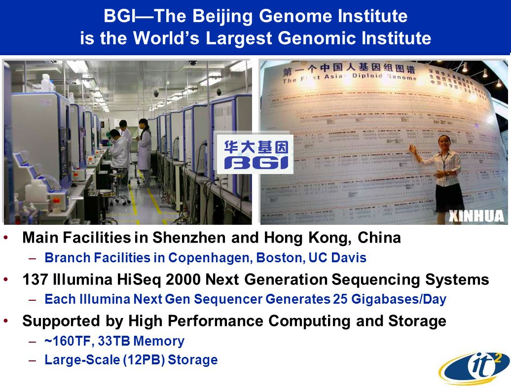 BGIThe Beijing Genome Institute is the Worlds Largest Genomic Institute Main Facilities in Shenzhen and Hong Kong, China –Branch Facilities in Copenhagen, Boston, UC Davis 137 Illumina HiSeq 2000 Next Generation Sequencing Systems –Each Illumina Next Gen Sequencer Generates 25 Gigabases/Day Supported by High Performance Computing and Storage –~160TF, 33TB Memory –Large-Scale (12PB) Storage