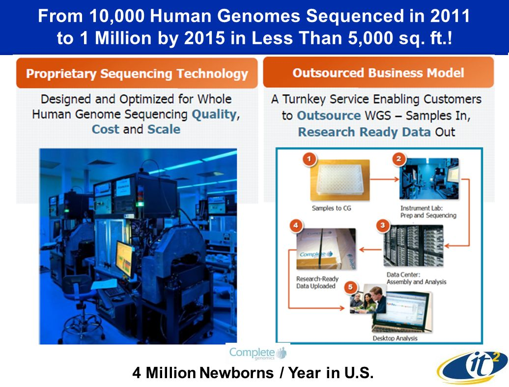 From 10,000 Human Genomes Sequenced in 2011 to 1 Million by 2015 in Less Than 5,000 sq. ft.! 4 Million Newborns / Year in U.S.