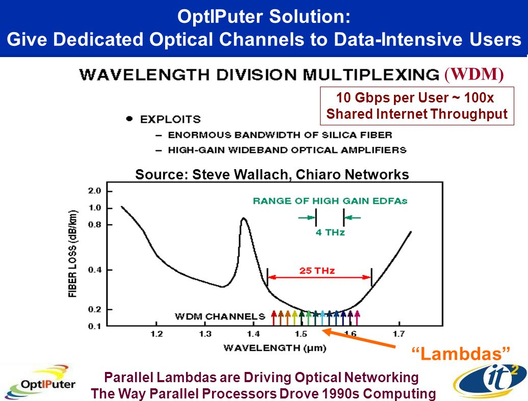 OptIPuter Solution: Give Dedicated Optical Channels to Data-Intensive Users (WDM) Source: Steve Wallach, Chiaro Networks Lambdas Parallel Lambdas are Driving Optical Networking The Way Parallel Processors Drove 1990s Computing 10 Gbps per User ~ 100x Shared Internet Throughput