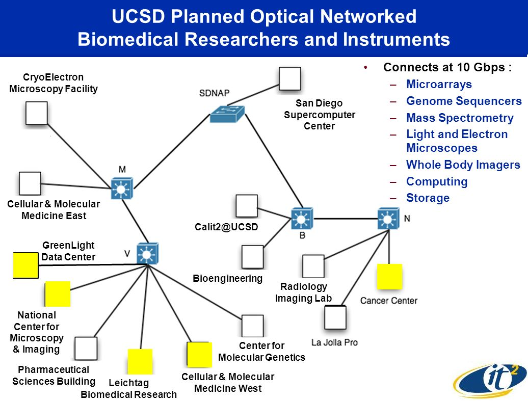 UCSD Planned Optical Networked Biomedical Researchers and Instruments Cellular & Molecular Medicine West National Center for Microscopy & Imaging Leichtag Biomedical Research Center for Molecular Genetics Pharmaceutical Sciences Building Cellular & Molecular Medicine East CryoElectron Microscopy Facility Radiology Imaging Lab Bioengineering San Diego Supercomputer Center GreenLight Data Center Connects at 10 Gbps : –Microarrays –Genome Sequencers –Mass Spectrometry –Light and Electron Microscopes –Whole Body Imagers –Computing –Storage