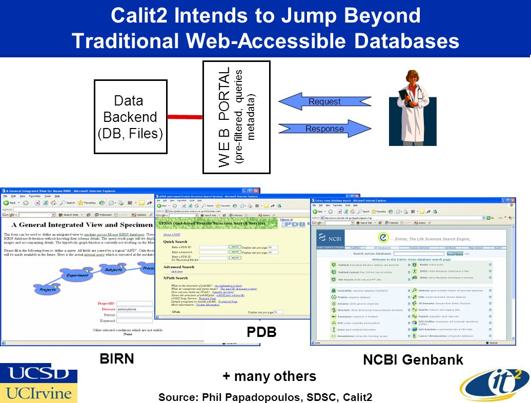 Calit2 Intends to Jump Beyond Traditional Web-Accessible Databases Data Backend (DB, Files) W E B PORTAL (pre-filtered, queries metadata) Response Request BIRN PDB NCBI Genbank + many others Source: Phil Papadopoulos, SDSC, Calit2