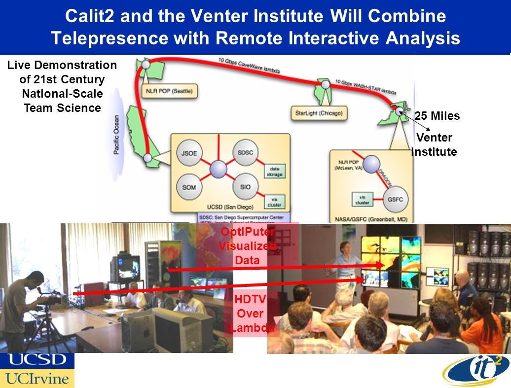 Calit2 and the Venter Institute Will Combine Telepresence with Remote Interactive Analysis OptIPuter Visualized Data HDTV Over Lambda Live Demonstration of 21st Century National-Scale Team Science 25 Miles Venter Institute