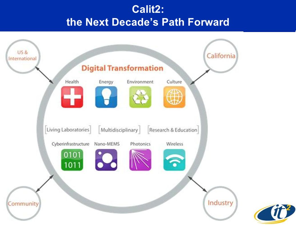 Calit2: the Next Decades Path Forward