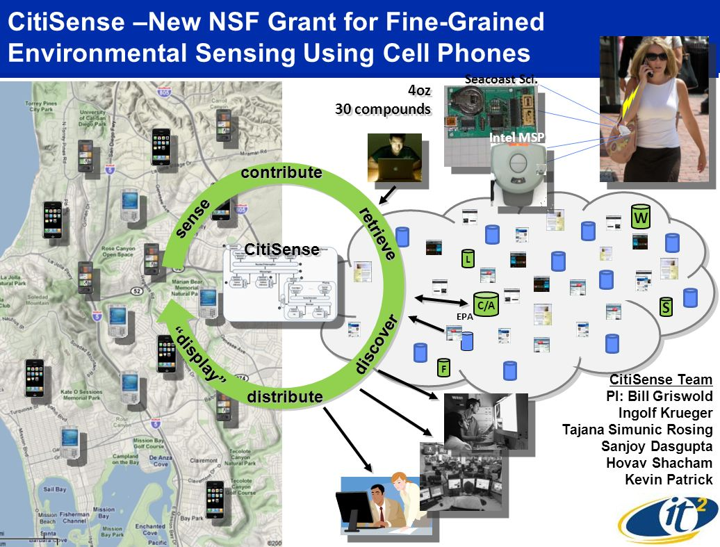 CitiSense –New NSF Grant for Fine-Grained Environmental Sensing Using Cell Phones CitiSense contribute distribute sense display discover retrieve Seac