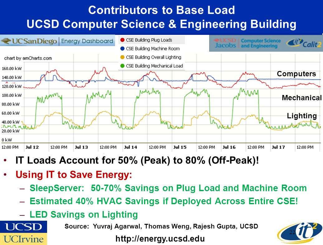 Contributors to Base Load UCSD Computer Science & Engineering Building IT Loads Account for 50% (Peak) to 80% (Off-Peak).