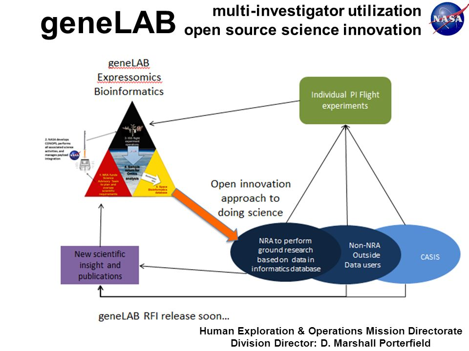 multi-investigator utilization open source science innovation geneLAB Human Exploration & Operations Mission Directorate Division Director: D.