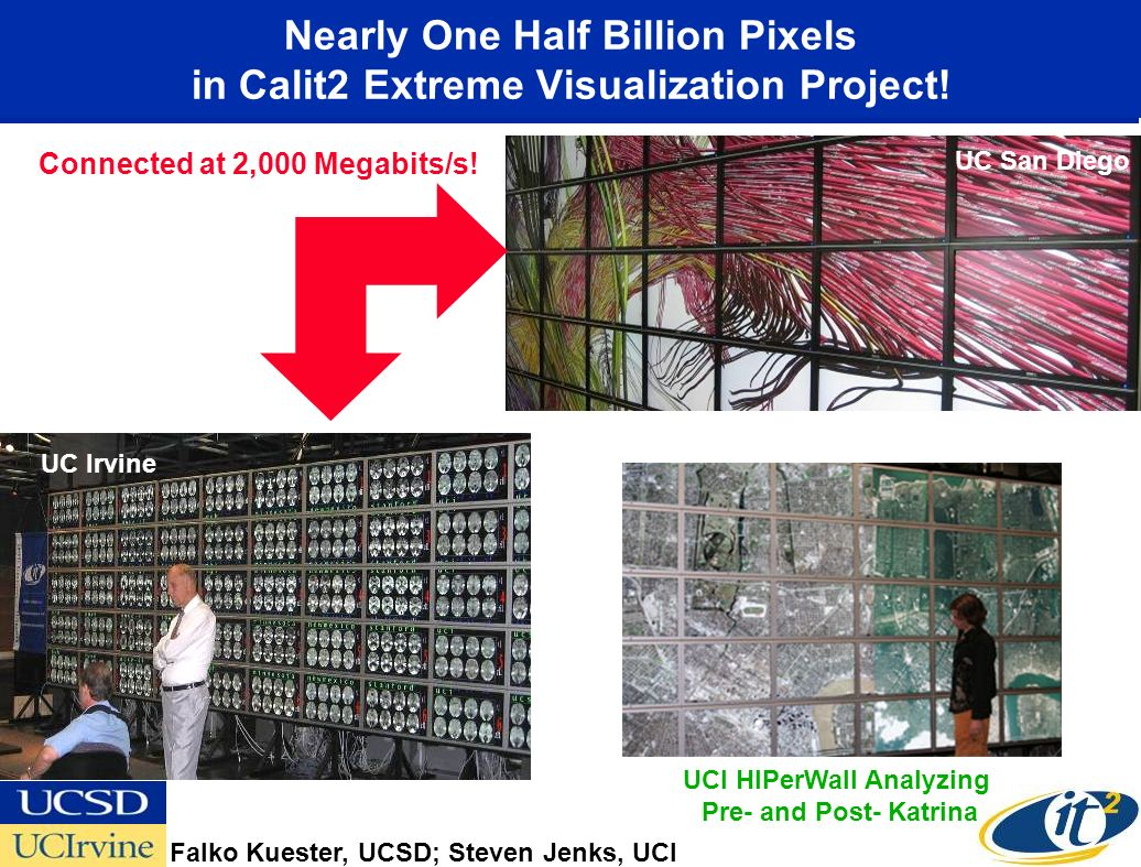 Nearly One Half Billion Pixels in Calit2 Extreme Visualization Project! Connected at 2,000 Megabits/s! UC Irvine UC San Diego UCI HIPerWall Analyzing