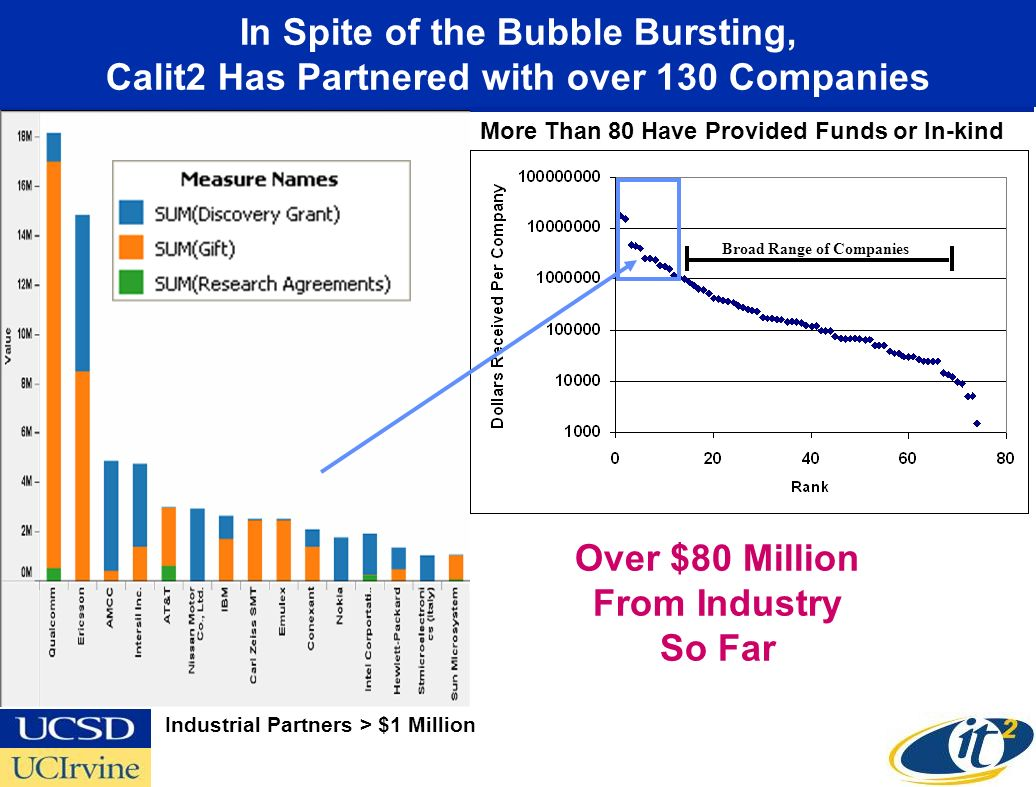 In Spite of the Bubble Bursting, Calit2 Has Partnered with over 130 Companies Industrial Partners > $1 Million Over $80 Million From Industry So Far B