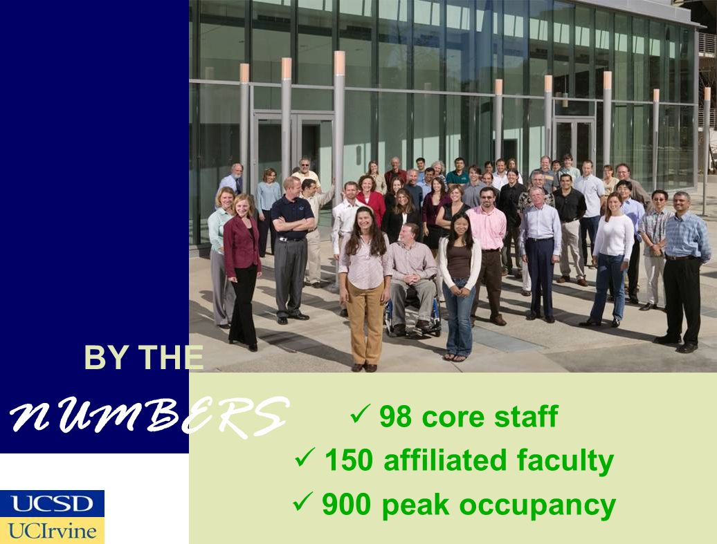BY THE NUMBERS 98 core staff 150 affiliated faculty 900 peak occupancy
