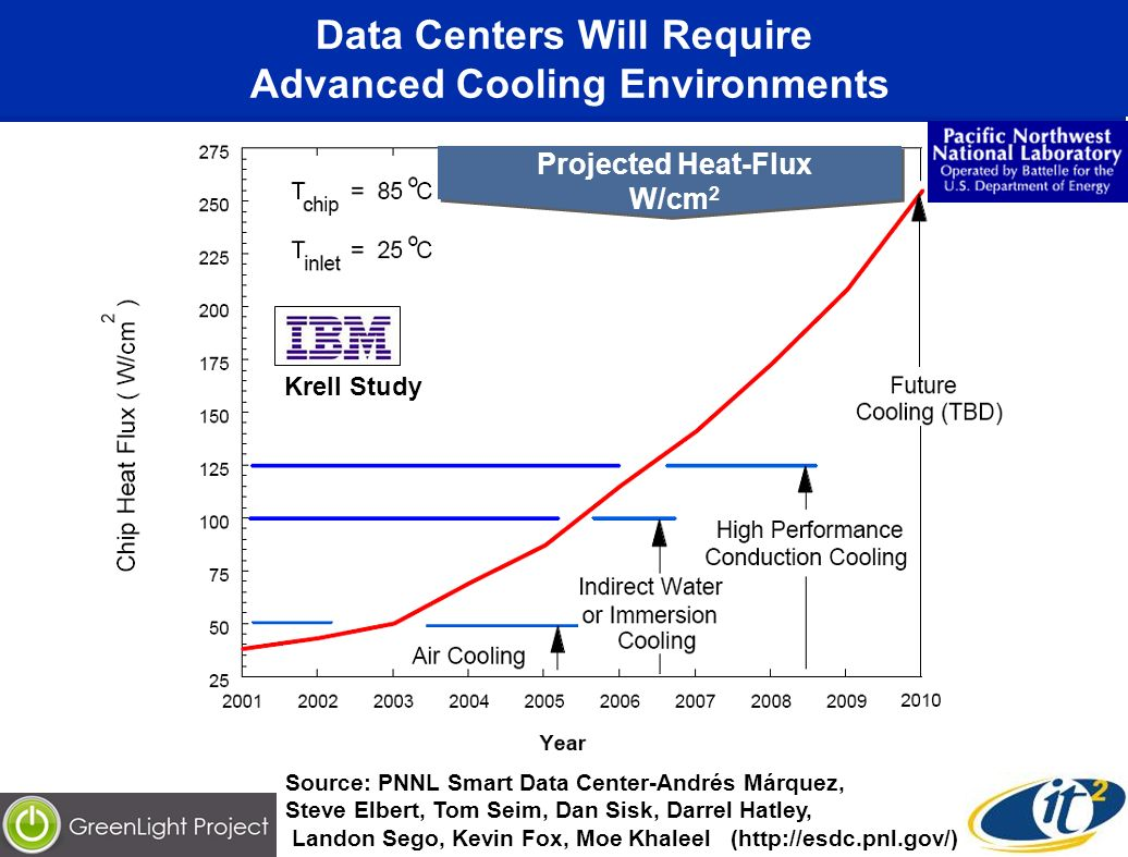 Data Centers Will Require Advanced Cooling Environments Projected Heat-Flux W/cm 2 Krell Study Source: PNNL Smart Data Center-Andrés Márquez, Steve El