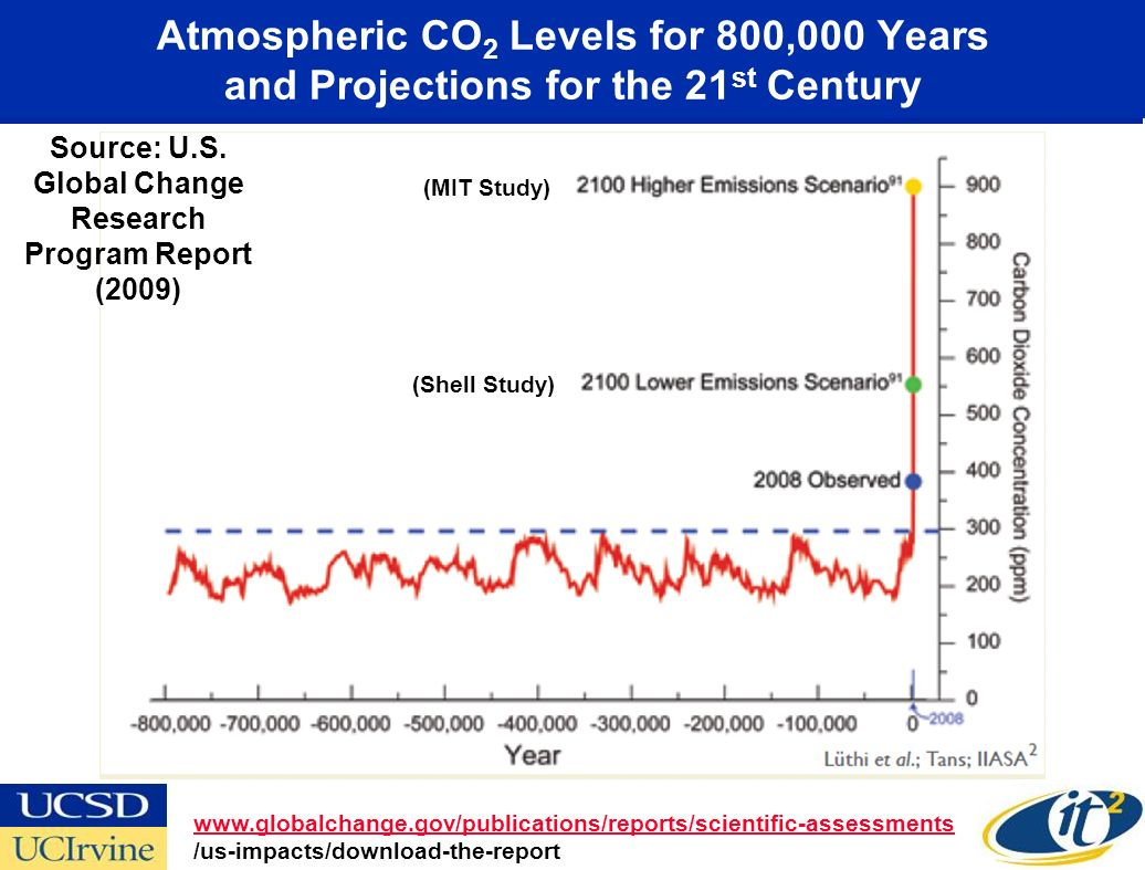 Atmospheric CO 2 Levels for 800,000 Years and Projections for the 21 st Century www.globalchange.gov/publications/reports/scientific-assessments /us-impacts/download-the-report Source: U.S.