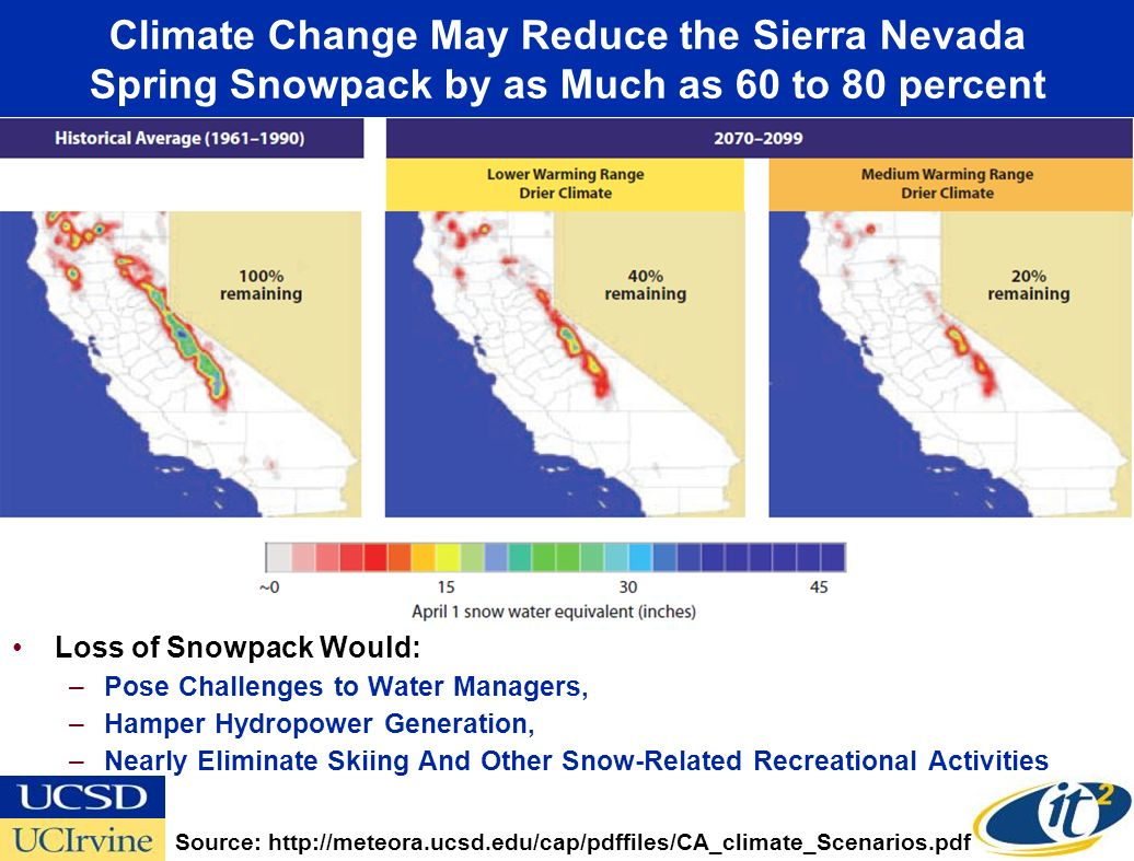 Climate Change May Reduce the Sierra Nevada Spring Snowpack by as Much as 60 to 80 percent Loss of Snowpack Would: –Pose Challenges to Water Managers, –Hamper Hydropower Generation, –Nearly Eliminate Skiing And Other Snow-Related Recreational Activities Source: http://meteora.ucsd.edu/cap/pdffiles/CA_climate_Scenarios.pdf