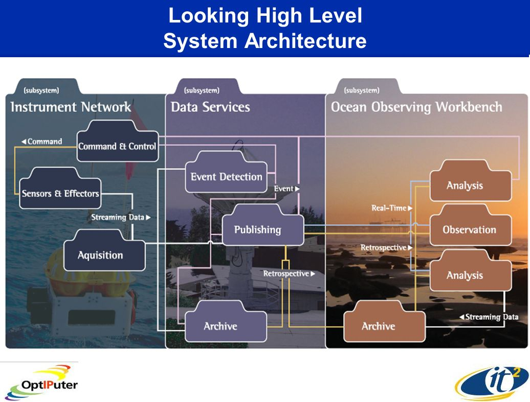 Looking High Level System Architecture