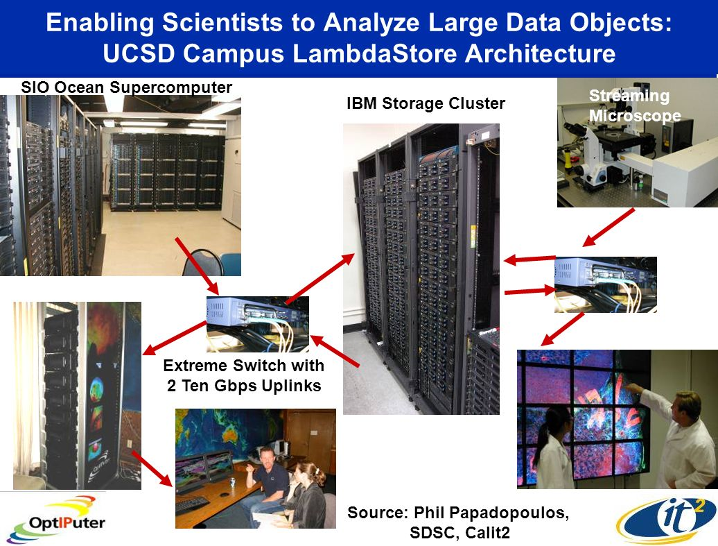 Enabling Scientists to Analyze Large Data Objects: UCSD Campus LambdaStore Architecture SIO Ocean Supercomputer IBM Storage Cluster Extreme Switch with 2 Ten Gbps Uplinks Streaming Microscope Source: Phil Papadopoulos, SDSC, Calit2