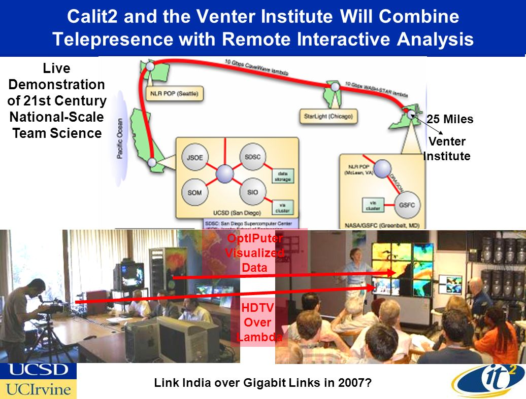 Calit2 and the Venter Institute Will Combine Telepresence with Remote Interactive Analysis OptIPuter Visualized Data HDTV Over Lambda Live Demonstration of 21st Century National-Scale Team Science 25 Miles Venter Institute Link India over Gigabit Links in 2007