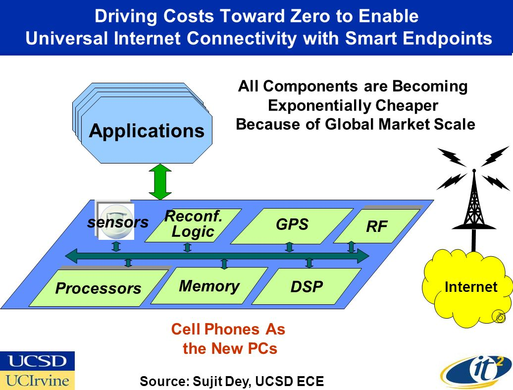 Driving Costs Toward Zero to Enable Universal Internet Connectivity with Smart Endpoints Memory GPS Processors DSP RF Reconf. Logic Applications senso