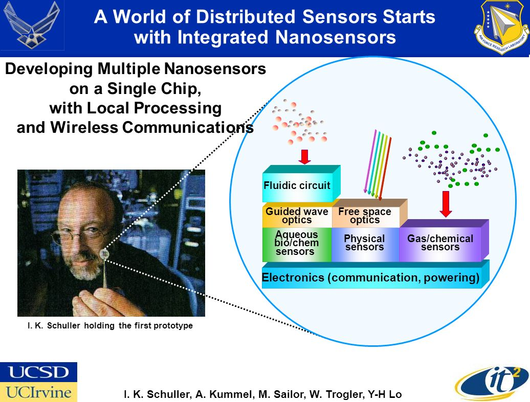 Guided wave optics Aqueous bio/chem sensors Fluidic circuit Free space optics Physical sensors Gas/chemical sensors Electronics (communication, powering) I.